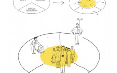 Spiegelei;een netwerk is geen organisatie